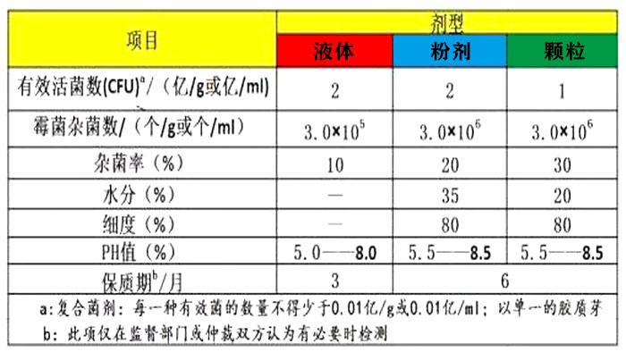 农用微生物菌剂产品的技术指标